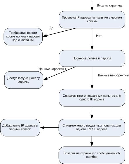 Защита веб-интерфейса