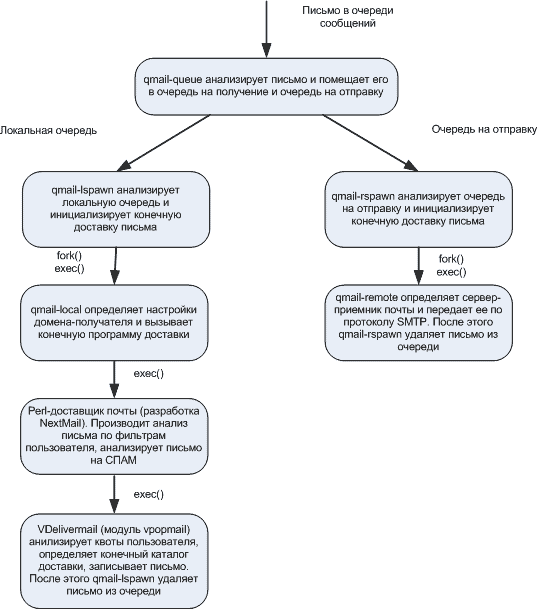 Схема доставки писем - Forum